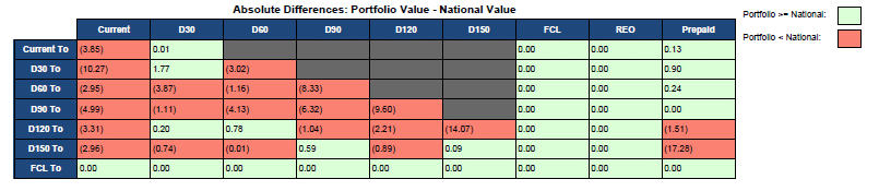 CECL SOLUTIONS - Absolute Differences - Portfolio Value - National Value